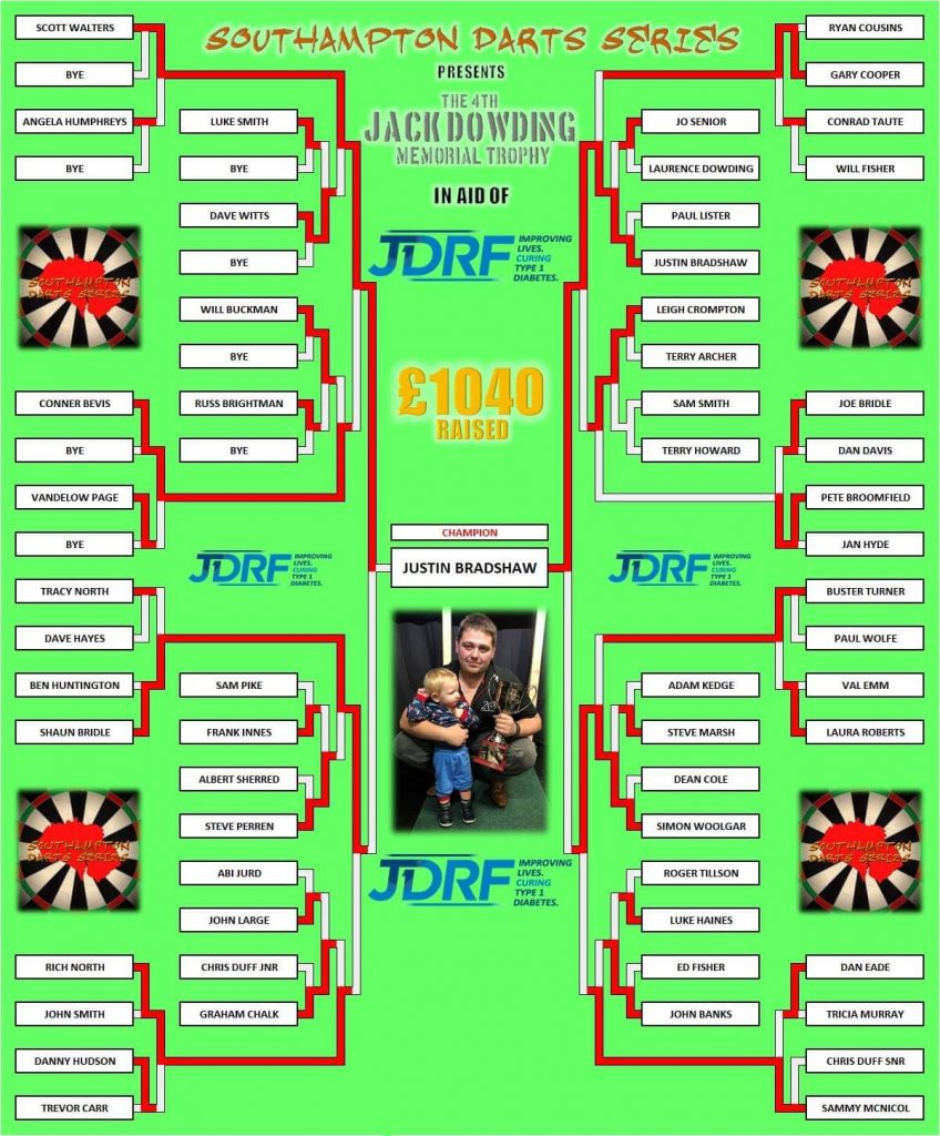 final grid from jack dowding trophy 4